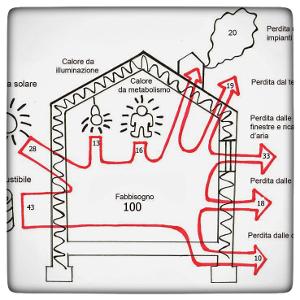 Analisi per il contenimento energetico degli edifici
